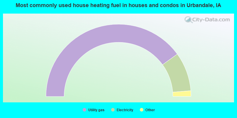 Most commonly used house heating fuel in houses and condos in Urbandale, IA