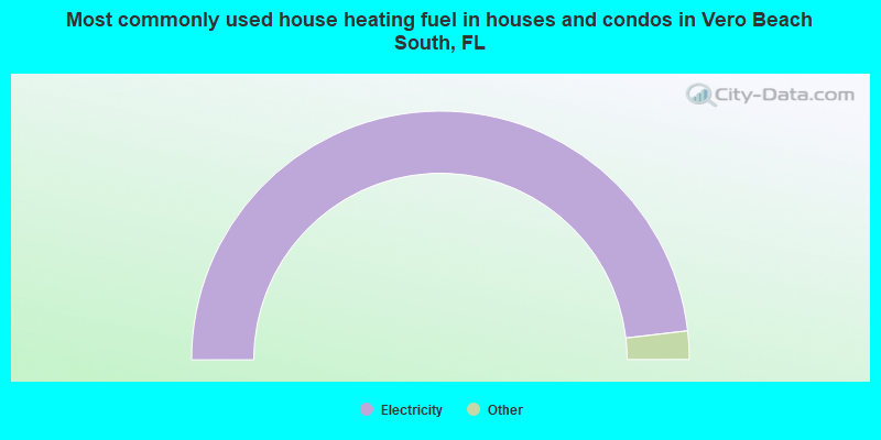 Most commonly used house heating fuel in houses and condos in Vero Beach South, FL