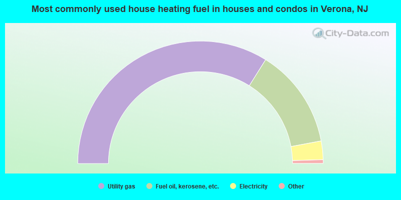 Most commonly used house heating fuel in houses and condos in Verona, NJ