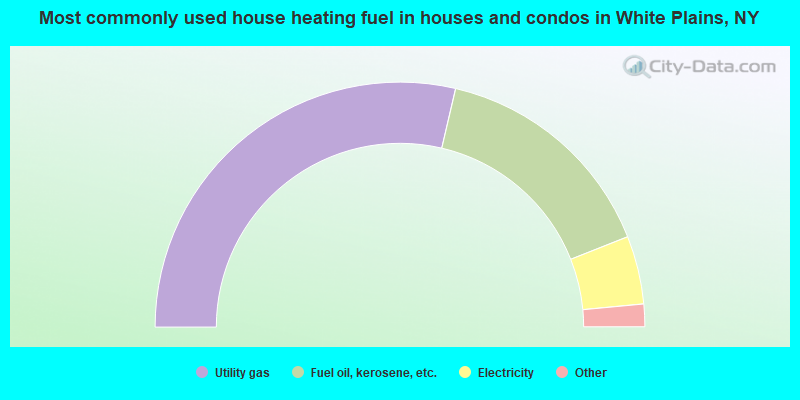 Most commonly used house heating fuel in houses and condos in White Plains, NY