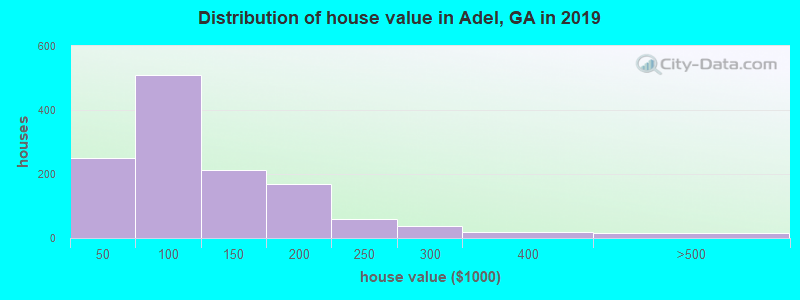 Distribution of house value in Adel, GA in 2017