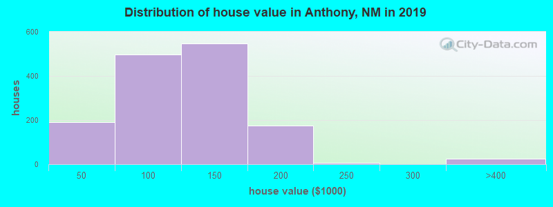 Distribution of house value in Anthony, NM in 2019