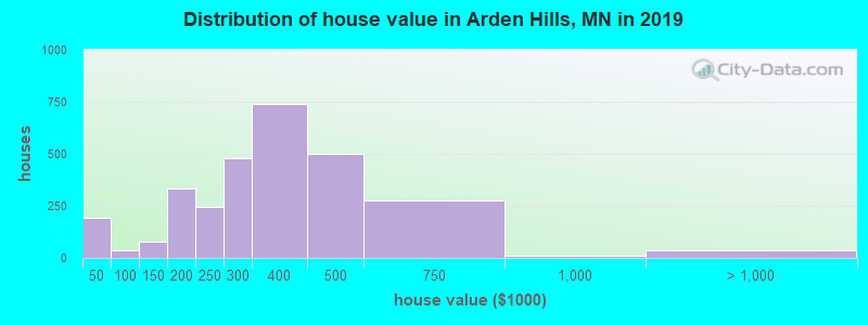 Distribution of house value in Arden Hills, MN in 2017