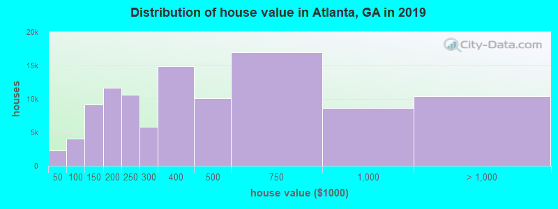 Distribution of house value in Atlanta, GA in 2017