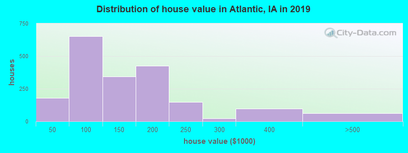 Distribution of house value in Atlantic, IA in 2017