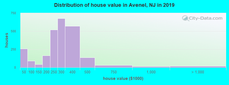 Distribution of house value in Avenel, NJ in 2017