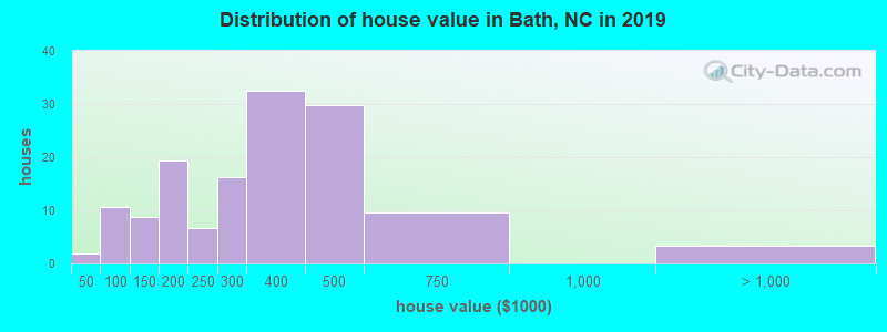 Distribution of house value in Bath, NC in 2019