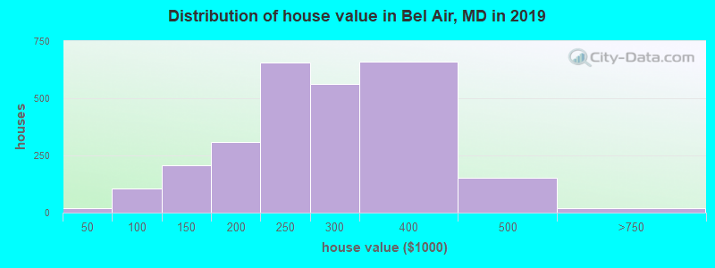 Distribution of house value in Bel Air, MD in 2017