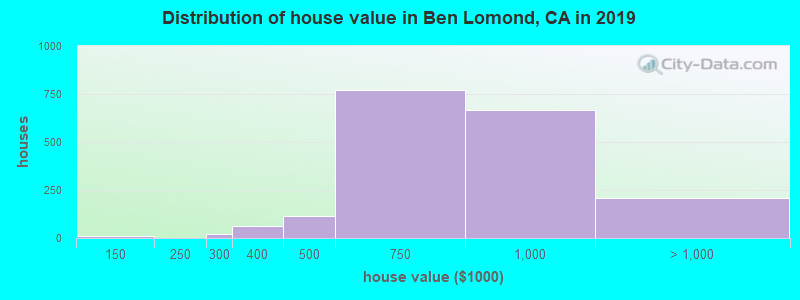 Distribution of house value in Ben Lomond, CA in 2019