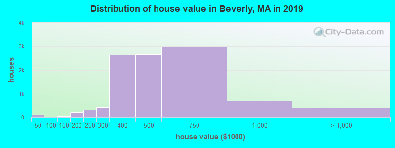 Distribution of house value in Beverly, MA in 2019