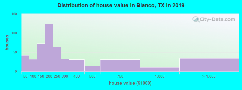 Distribution of house value in Blanco, TX in 2019