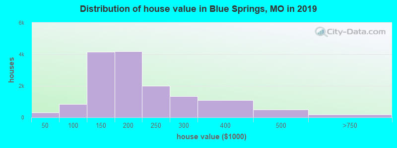Distribution of house value in Blue Springs, MO in 2019