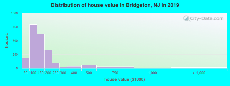 Distribution of house value in Bridgeton, NJ in 2017