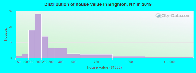Distribution of house value in Brighton, NY in 2017