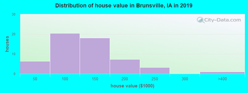 Distribution of house value in Brunsville, IA in 2017