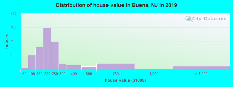 Distribution of house value in Buena, NJ in 2019