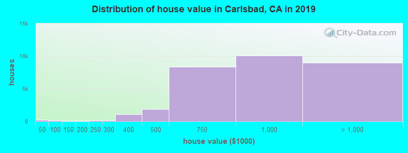 Distribution of house value in Carlsbad, CA in 2019