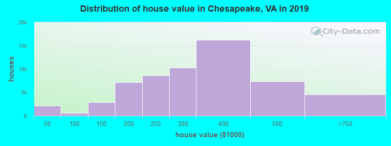Distribution of house value in Chesapeake, VA in 2017