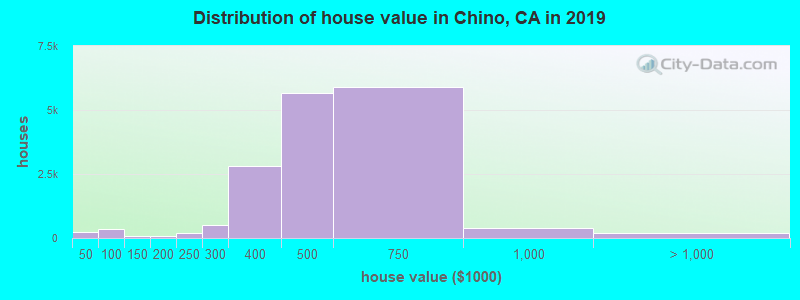 Distribution of house value in Chino, CA in 2019