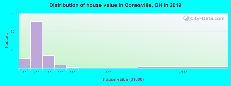 Distribution of house value in Conesville, OH in 2019