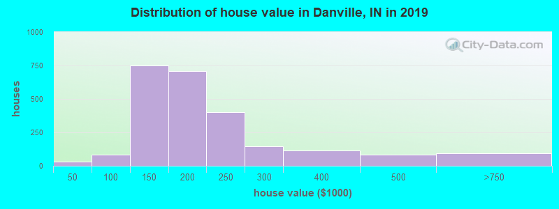 Distribution of house value in Danville, IN in 2019