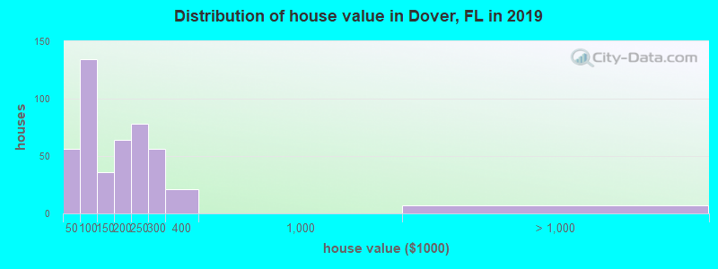 Distribution of house value in Dover, FL in 2017