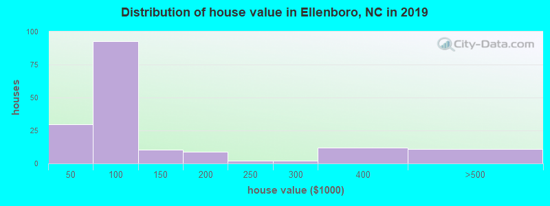 Distribution of house value in Ellenboro, NC in 2017