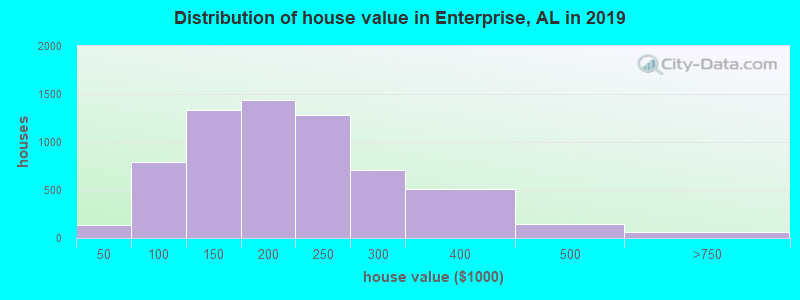 Distribution of house value in Enterprise, AL in 2019