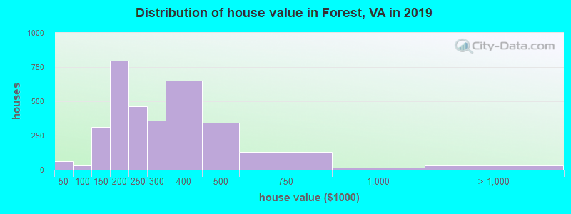 Distribution of house value in Forest, VA in 2017