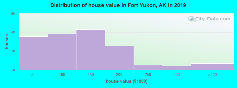 Distribution of house value in Fort Yukon, AK in 2019
