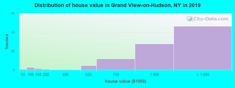 Distribution of house value in Grand View-on-Hudson, NY in 2017