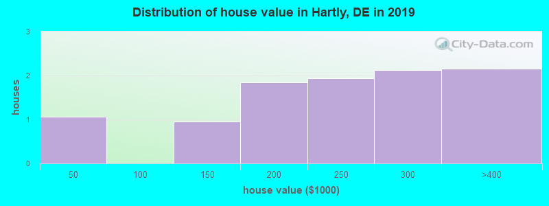 Distribution of house value in Hartly, DE in 2019