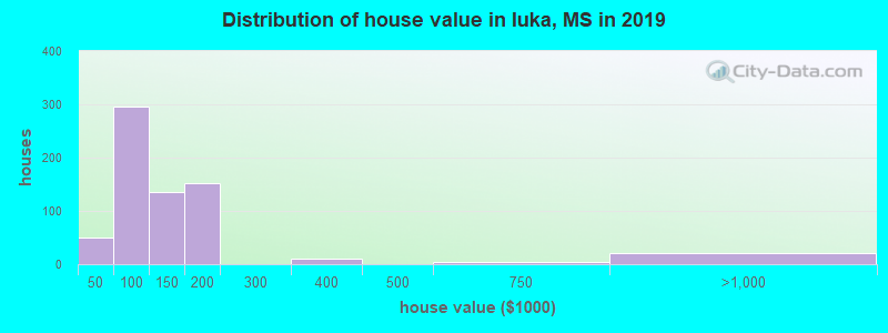 Distribution of house value in Iuka, MS in 2019