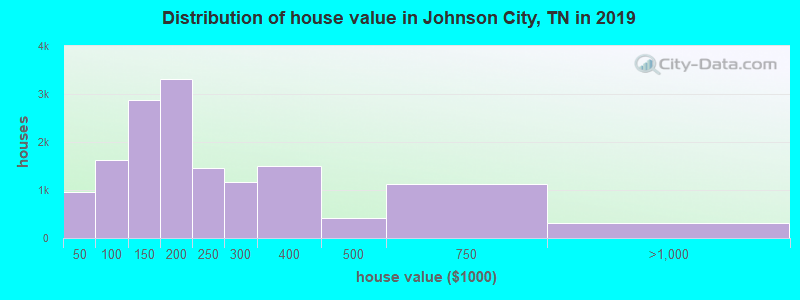 Distribution of house value in Johnson City, TN in 2017