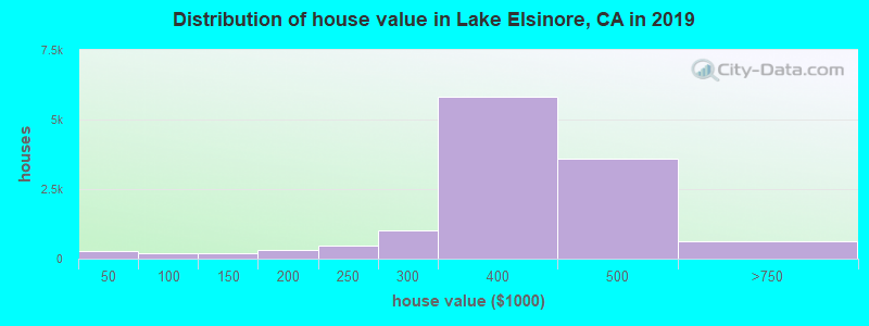 Distribution of house value in Lake Elsinore, CA in 2019