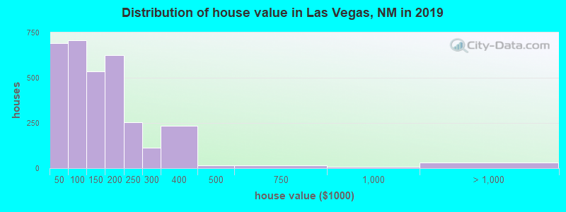 Distribution of house value in Las Vegas, NM in 2019