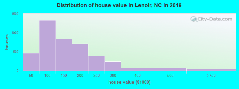 Distribution of house value in Lenoir, NC in 2019