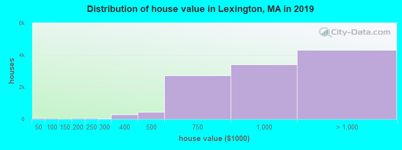 Distribution of house value in Lexington, MA in 2017