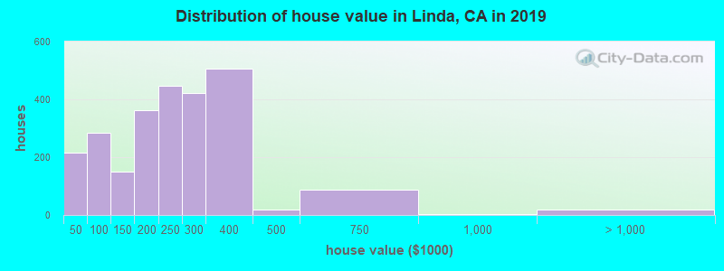 Distribution of house value in Linda, CA in 2019