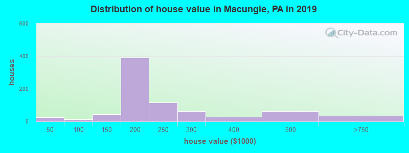 Distribution of house value in Macungie, PA in 2017
