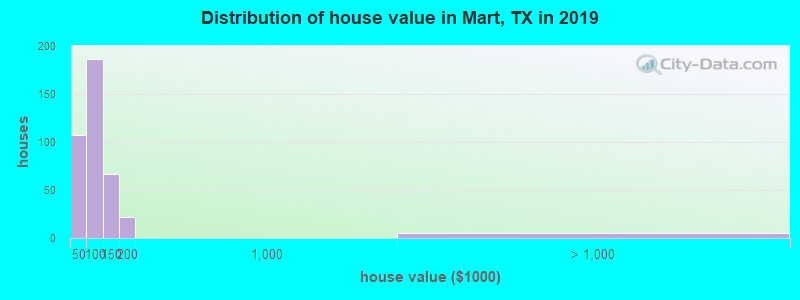 Distribution of house value in Mart, TX in 2019