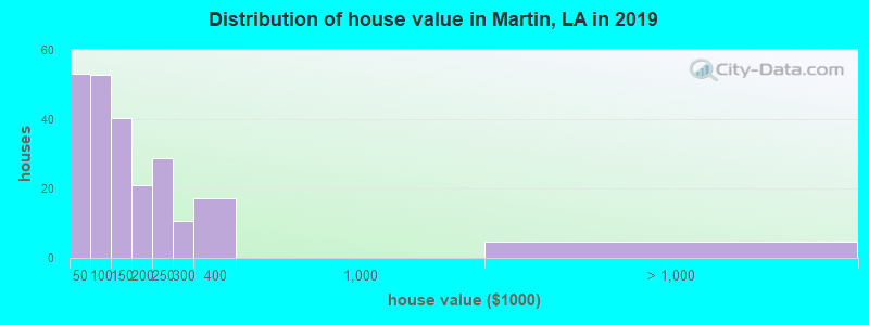 Distribution of house value in Martin, LA in 2017