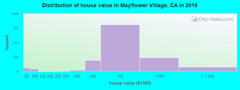 Distribution of house value in Mayflower Village, CA in 2019