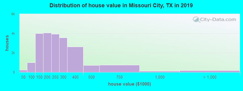 Distribution of house value in Missouri City, TX in 2019