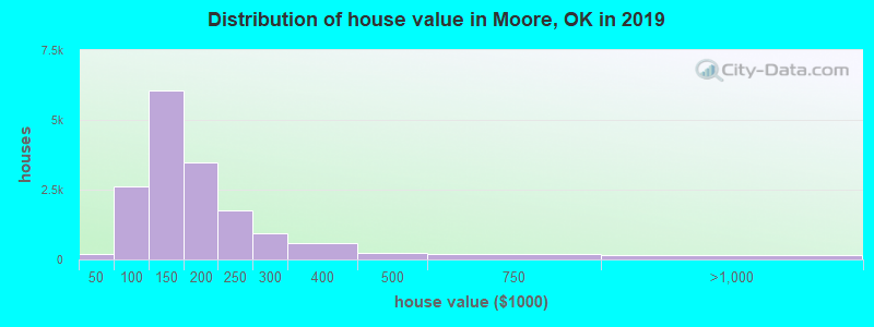 Distribution of house value in Moore, OK in 2019