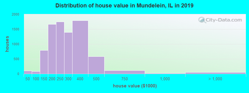 Distribution of house value in Mundelein, IL in 2019