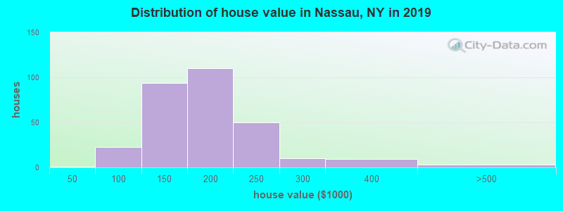 Distribution of house value in Nassau, NY in 2017