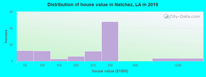 Distribution of house value in Natchez, LA in 2019