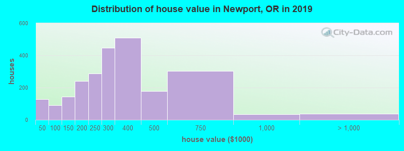 Distribution of house value in Newport, OR in 2017
