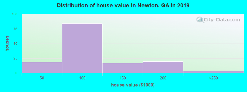 Distribution of house value in Newton, GA in 2017
